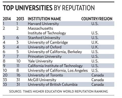 University-Rankings