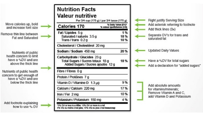 proposed-nutrition-label-changes