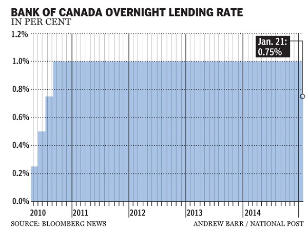 Bank of Canada rate cut2