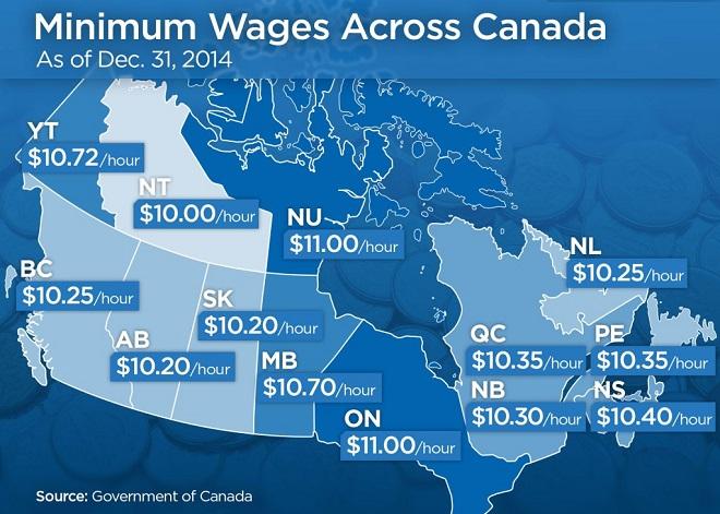minimum-wages-across-canada