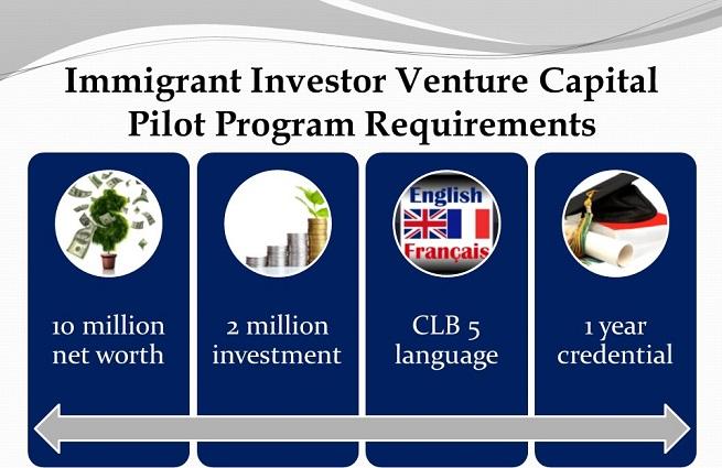 Immigrant Investor Venture Capital