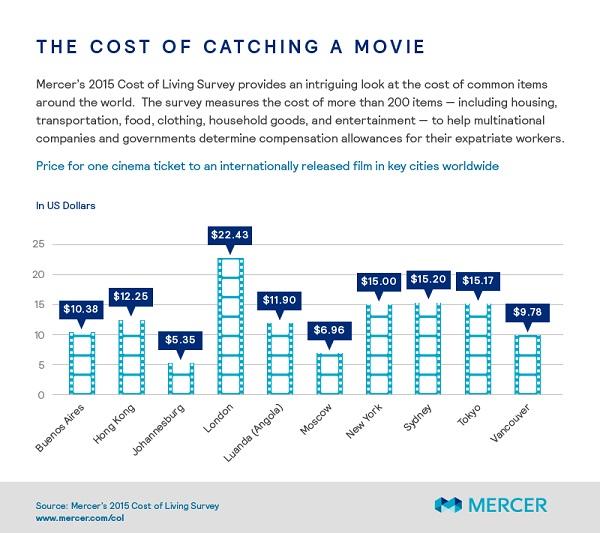 هزینه تماشای یک فیلم در سینما