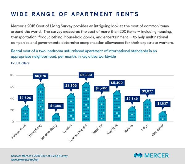 هزینه ماهیانه اجاره یک واحد آپارتمان دو خوابه با استاندارهای بین المللی در یک منطقه قابل قبول شهر