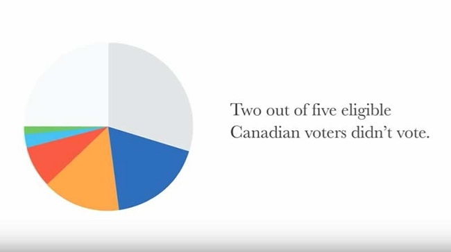 UBC student's pie chart election explainer goes viral
