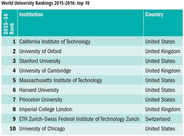 world-university-rankings2
