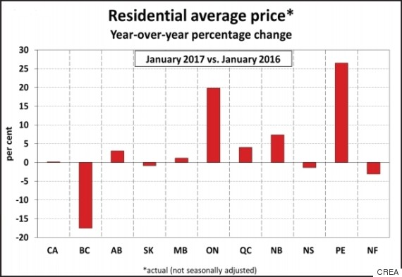 HOUSE-PRICES-CANADA-570