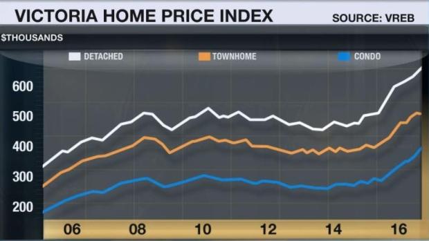 victoria-home-price-index