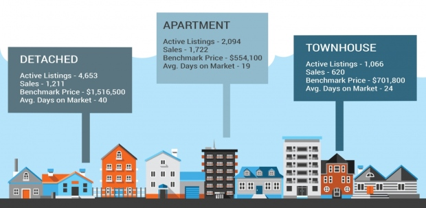condos-and-townhomes-numbers
