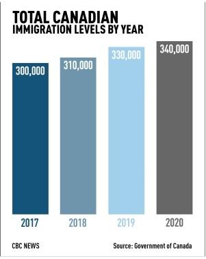 مهاجرت یک