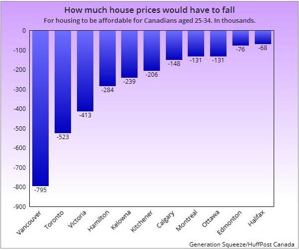 قیمت مسکن نزولی