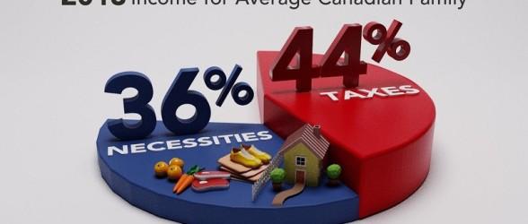 هزینه مالیات خانوار متوسط کانادایی در سال گذشته بیشتر از هزینه های زندگی بود!!