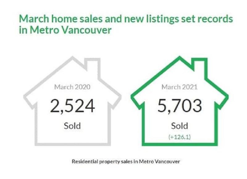 گزارش بازار مسكن در ماه مارچ 2021